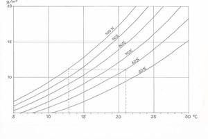 Diagramm zur Bestimmung der Taupunkttemperatur