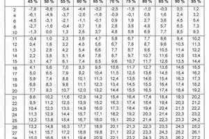 Tabelle zur Bestimmung der Taupunkttemperatur