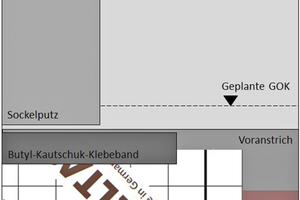 Rechts: Überlappungsbereich der Abdichtungen deutlich unterhalb der GOK