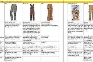 Marktübersicht Berufskleidung Tischer und Schreiner Tabelle 1