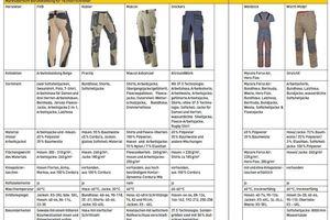 Marktübersicht Berufskleidung Tischer und Schreiner Tabelle 2