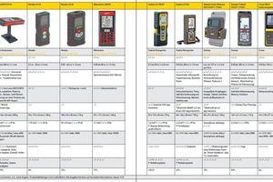 Marktübersicht Laser-Ddistanzmesser Tabelle 2<br />