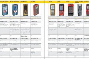 Marktübersicht Laser-Ddistanzmesser Tabelle 1<br />