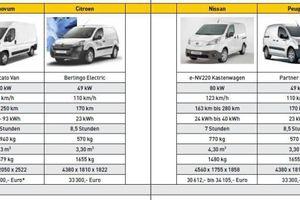 Marktübersicht elektromobile Nutzfahrzeuge<br />