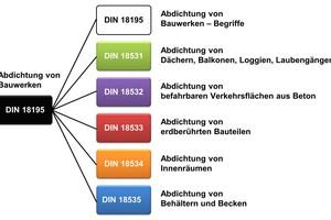 Alle Abdichtungsnormen weisen die gleiche Gliederungsstruktur auf und sind konsistent weiter unterteiltGrafik: PCI