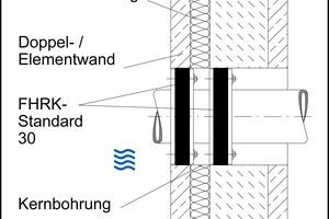 """Ringraumdichtung mit Kernbohrung in Betonwand für den Lastfall """"aufstauendes Sickerwasser"""" und """"drückendes Wasser"""""""