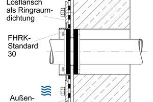 Ringraumdichtung im Futterrrohr in Wand aus WU-Beton für den gleichen Lastfall