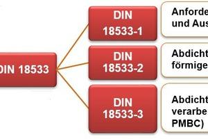 Gliederung der DIN 18533 Erdberührte Bauwerksabdichtung nach Grundlagen und Stoffgruppen