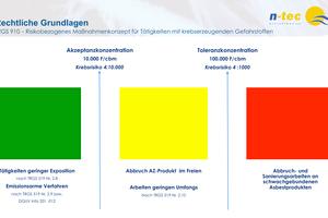 Ampelmodell für ein risikobezogenes Maßnahmenkonzept für Tätigkeiten mit krebserzeugenden Gefahrenstoffen