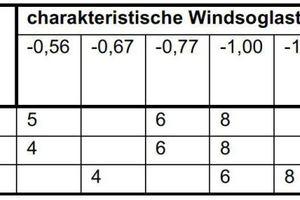 Tabelle: Erforderliche Dübelanzahlen sind abhängig von der Windsogbelastung und können der WDV-Systemzulassung entnommen werden