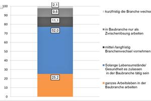 Auszubildende aus der Baubranche: Erwartungshaltung der Auszubildenden bezüglich ihres Verbleibs in der Baubranche (in Prozent)⇥Quelle: Soka-Bau
