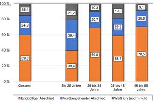 Abgewanderte Arbeitnehmer aus der Baubranche: endgültiger versus vorübergehender Abschied (in Prozent)⇥Quelle: Soka-Bau