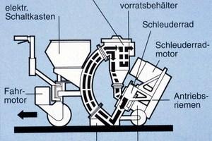 Schemazeichnung: Schleuderstrahlmaschine