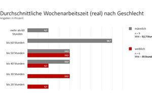 """Besonders Männer verbringen (zu) viel Zeit auf der Arbeit<span class=""""bildnachweis"""">Quelle: <a href=""""http://www.ffp.de"""">FFP</a></span>"""