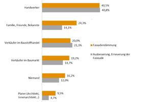 Berater bei Produktauswahl (Fassade) in Prozent der Befragten: Nach wie vor sind Handwerker die gefragtesten Berater in Sachen Fassadensanierung