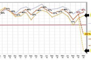 Die im Februar und im März von der Heinze Marktforschung durchgeführte Studie zeigt im Vergleich die schlechten Erwartungen an das zweite und dritte Quartal des Jahres