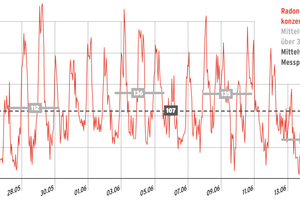 Die Konzentration von Radon in der Raumluft schwankt stark