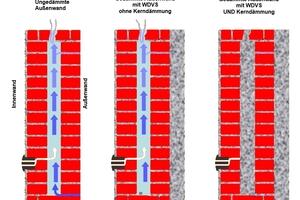 Belüftetes zweischaliges Mauerwerk, belüftetes WDVS, gedämmte Hohlschicht mit WDVS