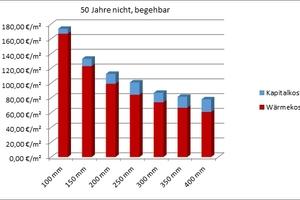 Kapitalkosten zur Erstellung der Dämmung der OGD, rot: verbleibende Rest-Energie-kosten, kumuliert