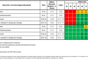 """Tabelle: Bauphysikalische Innendämmübersicht für """"Heck IDP MS"""" und """"Heck WKP"""""""