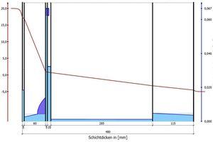 COND ermöglicht einen Feuchteschutznachweis für (1D-)Wandkonstruktionen, bei dem die Feuchtespeicherung und der Feuchtetransport der Außenwand untersucht wird