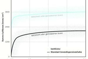 """<irspacing style=""""letter-spacing: -0.01em;"""">Auswirkung von """"IonitColor"""" im Vergleich mit einer Standart-Dispersions</irspacing>-farbe auf den Anteil an Ionen in der Luft"""