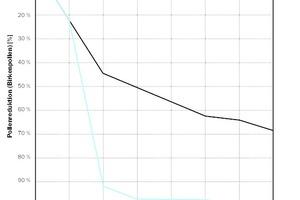 """Auswirkung von """"IonitColor"""" im Vergleich mit einer Standard-Dispersionsfarbe auf den Anteil von Birkenpollen in der Luft"""
