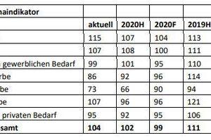 Der Beschäftigungsklimaindikator im OWL-Handwerk.