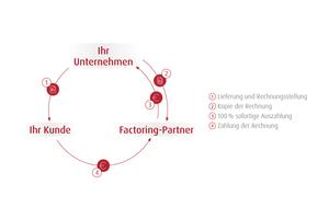 "Der Factoring-Kreislauf<span class=""bildnachweis"">Grafik: Cashfox</span>"