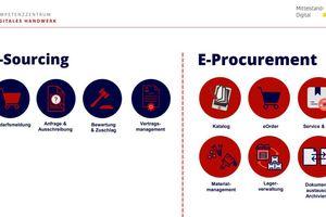 Die verschiedenen Bausteine des E-Procurement.