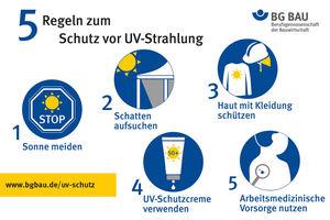 Die BG Bau appelliert an Firmen und Handwerker, die fünf Regeln zum Schutz vor UV-Strahlung zu berücksichtigen