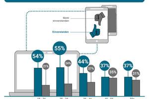 Wie Digital sollen Handwerksbetriebe sein? Mit zunehmendem Alter der Kunden geht dieser Wunsch zurück.