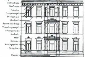 Schematischer Aufbau einer Fassade der Gründerzeit