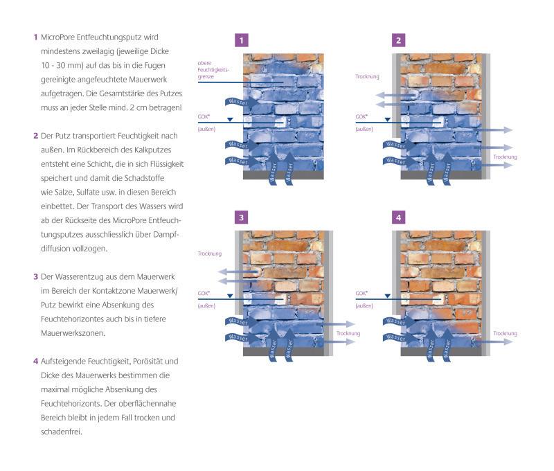 Favorit Kalkputz gegen Feuchtigkeit - Bauhandwerk TM69