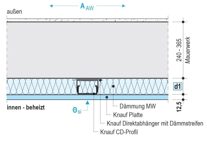 Innendammung Mit Verbundplatten Bauhandwerk