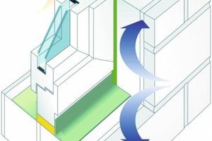 Das Drei-Ebenen-Modell der Fensterabdichtung<br />