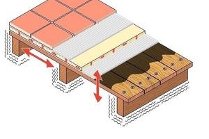 Die Entkopplung nimmt Kräfte in vertikaler und horizontaler Richtung auf<br />1 Fixierung mit   Holzschrauben<br />2 Sopro Haftprimer<br />3 Flexibler Dünnbettmörtel<br />4 Sopro Fliesendämmplatte<br />5 Sopro DF10 Designfuge<br />F Fliese<br />U Untergrund/Holzdiele