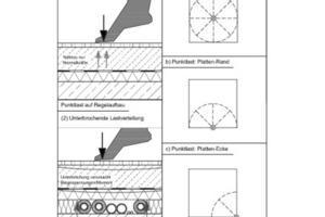 Die Skizze 1 zeigt die Art und Lage einer Belastung auf den Estrich