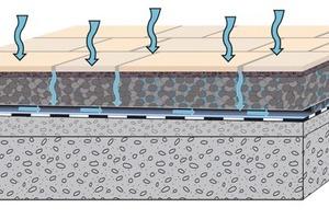 Bei einer gedränten Konstruktion wird die Feuchtigkeit von einem dickschichtigen Dränmörtel nach unten abgeleitet und auf der Abdichtungsebene entwässert<br />