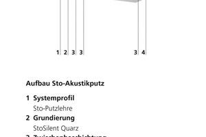Akustikdecke als Deckenbeschichtung<br />1Systemprofil Putzlehre<br />2Grundierung mit Silent Quarz<br />3Zwischenbeschichtung<br />1. Lage Akustikputz – Füllstoff M 10 mm<br />2. Lage Akustikputz – Füllstoff M 10 mm<br />3. Lage Akustikputz – Füllstoff F 3 – 5 mm<br />4Schlussbeschichtung mit Silent Fein<br />