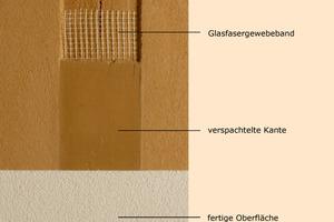 Schematischer Aufbau der Platten<br />