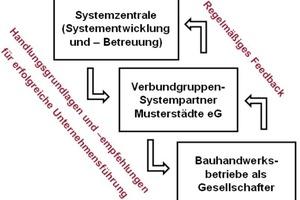 Oben links: Die aus der Gewerkeaufteilung resultierende Unterschiedlichkeit ergibt im Bauhandwerk eine dreistufige Verbundgruppen-Struktur<br />