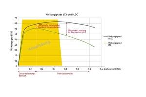 Wirkungsgradvergleich von bürstenlosen (BLDC) und bürstenbehafteten (LTX) Motoren