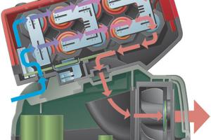 Patentierte Luftkühlung: Während des Ladungsvorgangs wird warme Luft im LI-Ion-Akkupack durch einen Lüfter im Ladegerät abgesaugt. Die kalte Luft wird beim Laden direkt an die Zellen herangeführt. Das verkürzt die Ladezeit und erhöht die Lebensdauer des Akkus