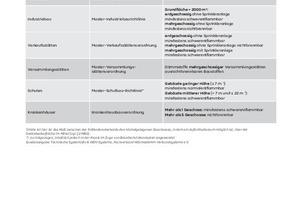 Anforderungen an Fassaden gemäß Musterbauordnung (MBO) und Landesbauordnungen (LBO)