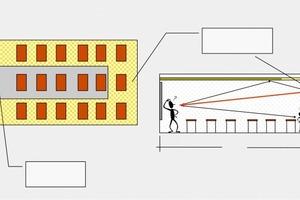 Ideale Anordnung schallharter und schallabsorbierender Flächen in einem Klassenzimmer<br />