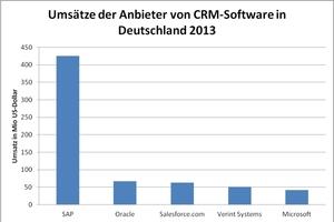 """Die Grafik zeigt die Umsätze der größten CRM-Anbieter in Deutschland im Jahr 2013<span class=""""bildnachweis"""">Grafik: HS Onlinemarketing GmbH</span>"""