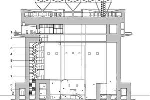 Schnitt, Maßstab 1:750<br />1 Café mit Aussichtsplattform<br />2 Warmwasserbereitung<br />3 Lager<br />4 Sanitärtechnik<br />5 Unterberechungsfreie   Stromversorgungsanlage<br />6 Lüftungstechnik<br />7 Löschwassertank<br />8 Holzhackschnitzelbunker<br />9 Erschließung und   Dokumentation
