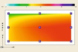 Vor der Sanierung herrschten im Speiseraum 21 V/m (links). Nach der Sanierung mit Climafit Protekto sah dies deutlich anders aus (rechts)<br />