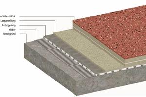 """Das Entkopplungssystem """"ProDrain"""" schützt als Sonderlösung für durchfeuchtete Untergründe Balkone und Terrassen vor Regen, Frost und Schnee"""